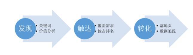 1号店 SEO牛人分享SEO的系统化策略。