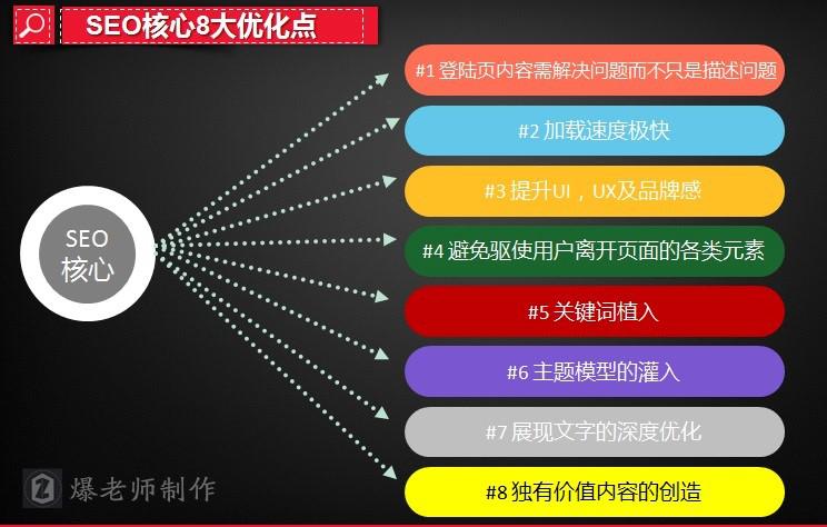 【大拿分享】SEO站内优化八大要素(进阶版)