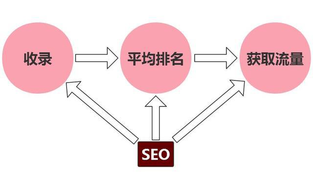 网站优化:从收录到排名、从排名到流量需要经历什么?