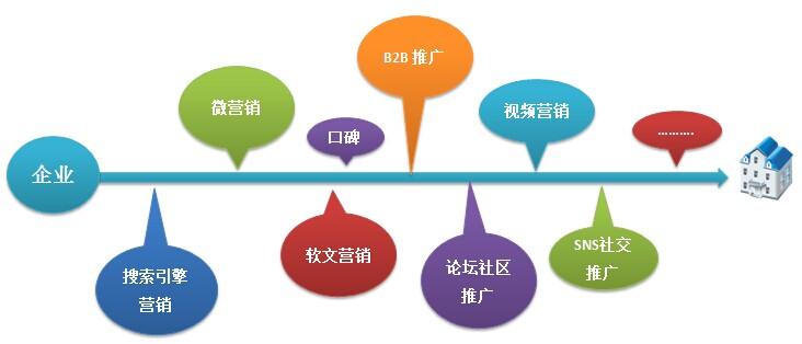10种常用的网络营销形式介绍(一)
