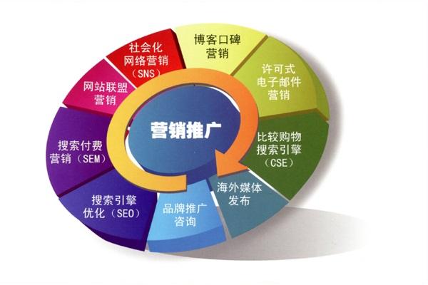 最系统的网络营销策划全案方案