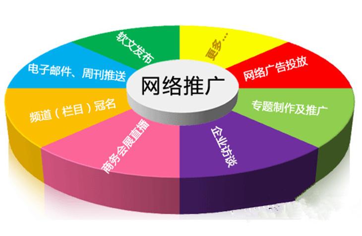 10种常用的网络营销形式介绍