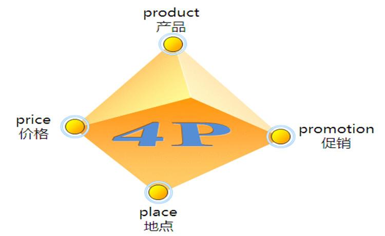 整合营销传播介绍-多案例版