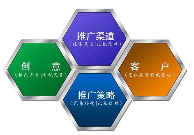 实战详解软文推广发布方法和公司平台选择