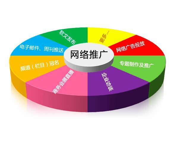浅析网络推广成功的三要素
