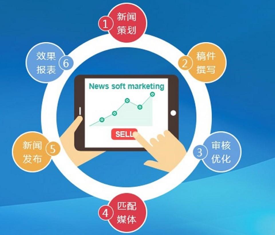 企业品牌营销,新闻发稿效果显著,新闻营销案例学习一下