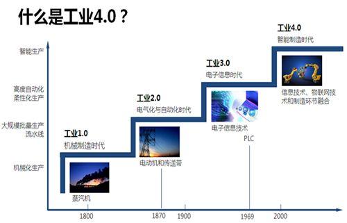工业4.0背景下的中国制造业转型升级