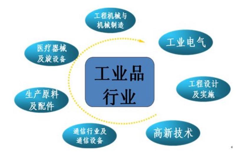 工业类产品如何做好网络推广?